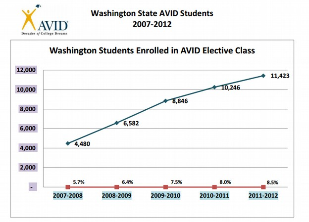 The Ugly Truth about AVID