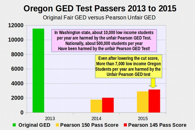 ged essay 2014 1 2002/2014 ged® test comparison 2002 2014 page number item types: multiple-choice, essay, and grid format questions item types: hot spot, drag-and-drop, short answer, extended response, fill-in.