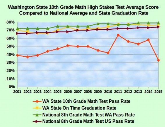 SBAC Math Test Fails 67 Percent of All Students
