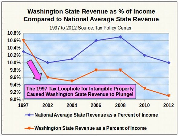 Washington State Homestead Exemption Property Taxes