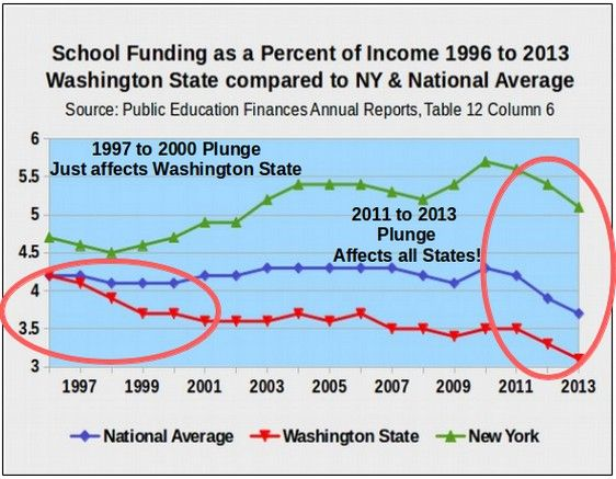 school funding chart revised